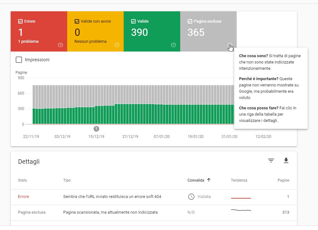 Copertura su Google Search Console