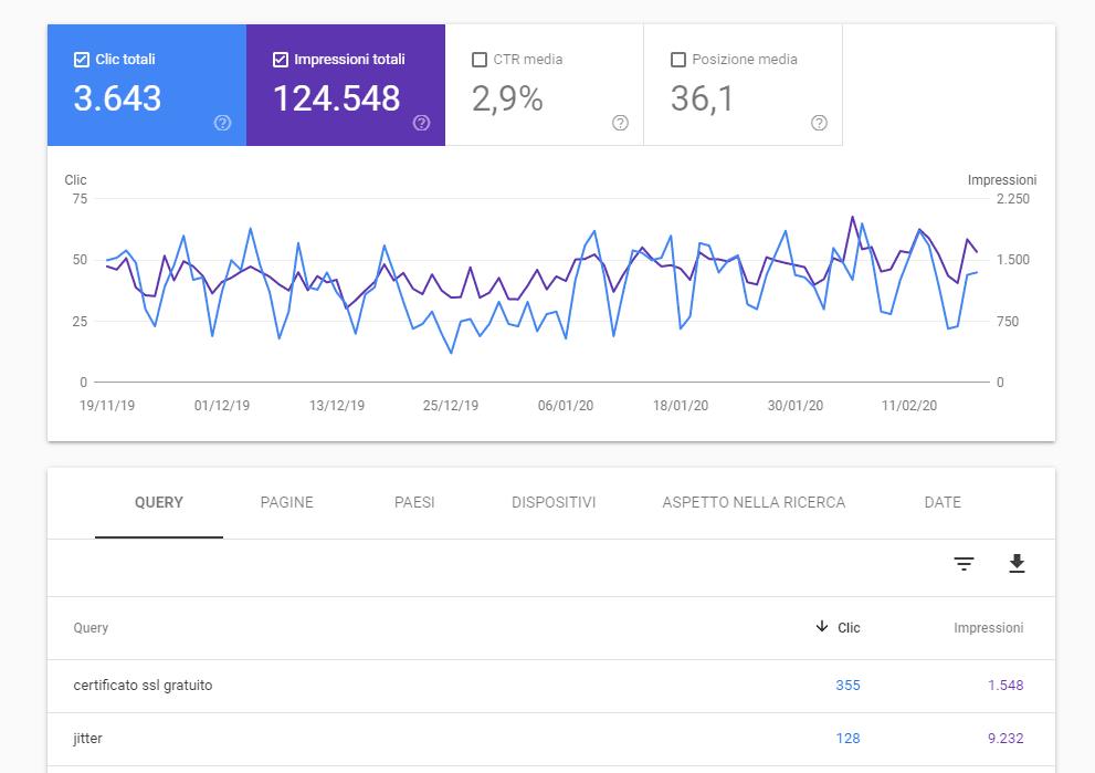 Rendimento su Google Search Console